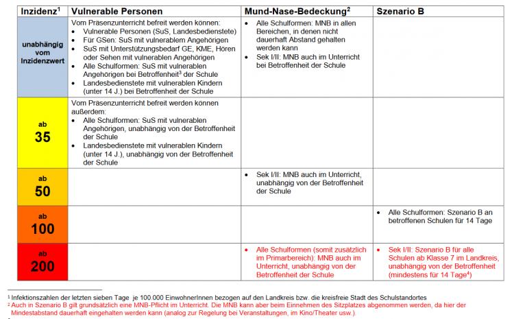 Information über die neuen Regelungen an der OBS Berge ab dem 01.12.2020